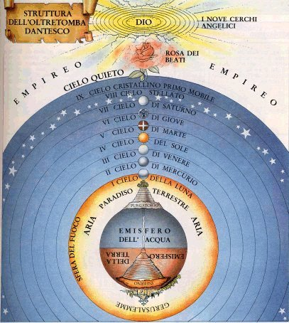 A map of Existence according to Dante. [via Kinkanon]